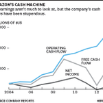 Amazon's profit margins have never been much to look at, but its cash flows are another story http://t.co/3VFE9nONj9 http://t.co/LdJXJtPxXJ