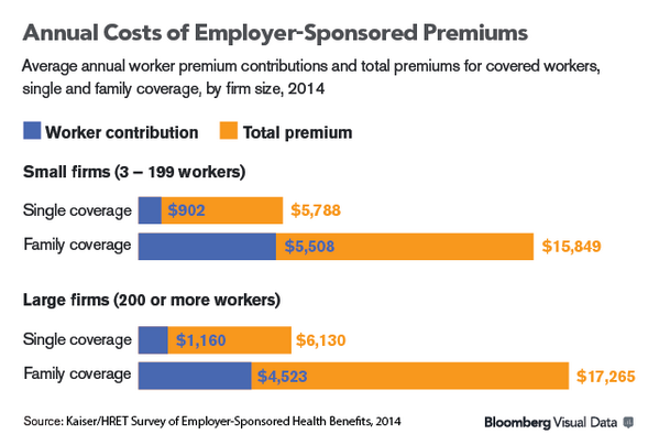Job losses due to #Obamacare costs just never happened. Read: http://t.co/Ci5la3JN1m via @BloombergNews http://t.co/gZXjyFHNdJ