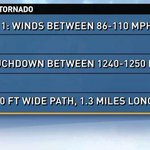 The numbers on the Longview #tornado. Most important number: ZERO injuries. @KGWNews #wawx http://t.co/bmyNMj0wsa