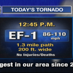 EF-1 tornado today was strongest in our area in just under 4 years. No injuries! http://t.co/mpzxCLx5eS