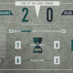 RT @SanJoseSharks: #CBJvsSJS after 20 minutes of play. #SJSharks http://t.co/6WJUtUkpvo