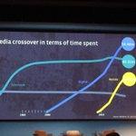 "Technik getriebene Mediennutzung, erstaunliche Dynamik. Chart Jin Choi, FB ""Mobile is a consumer behabiour"" #mtm14 http://t.co/Wu3b1iJnXC"