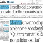 Crollo del consenso di Marino. La teoria sballata @rep_roma che pensa che sia altra cosa del PD A quando la sfiducia? http://t.co/p6gQhy1Q06