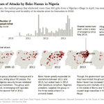RT @nytimes: Boko Haram has abducted more women despite claims of a Nigeria cease-fire http://t.co/fysbV5UYQB http://t.co/jz0ot86DSR