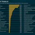 RT @ingenieriared: Los 52 sectores que crean empleo (la construcción especializada en el 4º) http://t.co/eqJqBmIv9c vía @UProfesional http://t.co/GRc7xhuAEA
