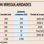 RT @expansioncom: Bankia perdió 1.700 millones por 11 operaciones irregulares de Bancaja. http://t.co/XtGpjnedRo Exclusiva de @jzuloaga http://t.co/UlJNcj4iAt