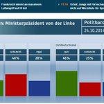Politbarometer @ZDF: Mehrheit der Ostdeutschen kein Problem mit linkem Ministerpräsid. http://t.co/iDd0kMnRZN #r2g http://t.co/jCNZPUWBR6