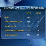 Top scorers in Champions League history. Wholl break the record first? RT for Ronaldo Fav for Messi http://t.co/T9kx06ql54