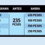 Nuevos verificentros, más negocio para el gobierno de #Puebla. Encarecen tarifas al automovilista, amplían ganancias http://t.co/Bcigqlys4d