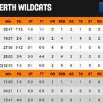 Um @greg4hire did your mate @damianmartin53 know his stat line going into the last qtr!? @PerthWildcats #NBL15 http://t.co/mYcJb2taVz