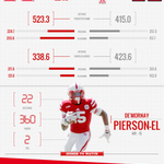 #Huskers vs Rutgers, by the numbers. Tomorrow 11am, ESPN2 http://t.co/9Cjxv0L7OI
