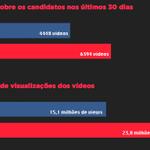 """""""@biagranja: Eleições presidenciais no Youtube: quem está ganhando (sem margem de erro)? http://t.co/ml1h64LCJO http://t.co/ezlo2200a3"""" nice"""