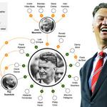 Pic: How Mourinho and Europes other top coaches descend from Louis van Gaal [via Telegraph] http://t.co/leA3X9nesb