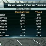 RT @NASCARONFOX: Check out where the remaining eight Chase drivers finished at the Eliminator Round tracks in the spring. #NASCAR http://t.co/wbF6g4txWC