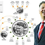RT @MufcHDphotos: Louis van Gaals managerial influence on managers around the world. #MUFC http://t.co/SmwQVpwhzJ