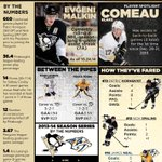 Tomorrows Digital Preview has everything you need to know in one place! #Pens #Preds http://t.co/XMCMIiHwU7 http://t.co/IiKFChHyVB