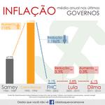 RT @BlogDoPim: Veja a verdade sobre a inflação. Dilma mente descaradamente. #DebateNaGlobo #VotoAecioPeloBR45IL http://t.co/2dQS8YsZXH