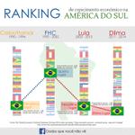 RT @BlogDoPim: A verdade sobre o crescimento do Brasil: http://t.co/VCvazGoD55. #DebateNaGlobo #Aecio45PeloBrasil http://t.co/8Hk2ecvvR8