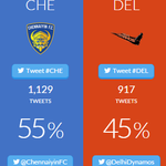 55-45 in favour of @ChennaiyinFC right now! Come on, @DelhiDynamos - buck up! http://t.co/CBjMzC5lIn #LetsFootball http://t.co/jjlX6tYegj