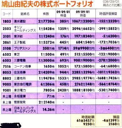 09年当時の鳩山由紀夫の保有株式w http://t.co/3MqrVwz6nt