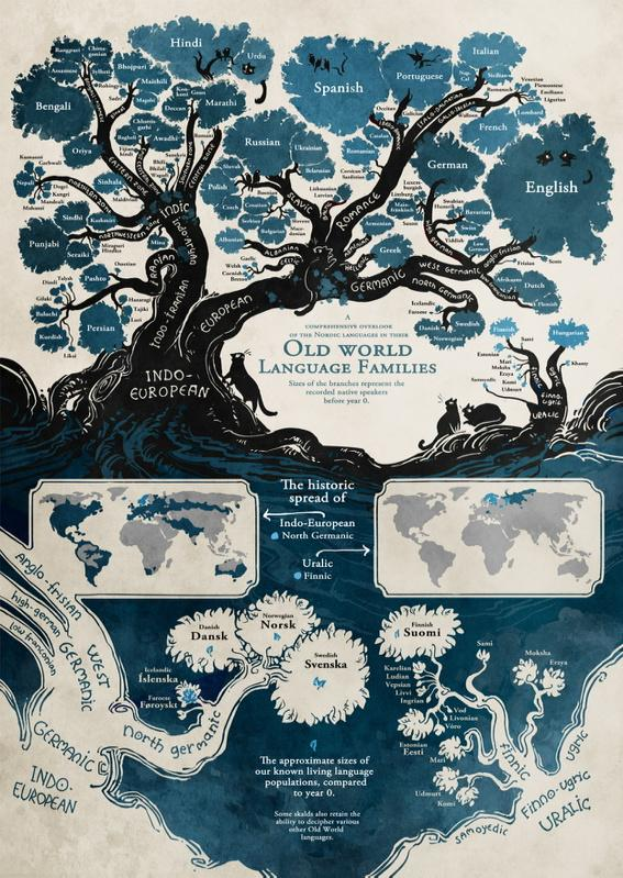 What a beautiful linguistic family tree... http://t.co/cVWPTKvZCo