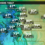 Another day of record high temperatures. Well be about 20 deg. above average. @9News #9wx http://t.co/BQ7sUD9UYF