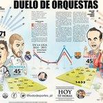 RT @tododeportes_pl: | ¡DÍA DE CLÁSICO! | Se paraliza el mundo con el Madrid-Barcelona http://t.co/flD5FBFc8r http://t.co/hJHNXjOfte