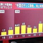 """「小笠原に中国漁船 狙いは""""サンゴ""""か」←日本政府は中共に厳重注意の上、海保に場合によっては銃撃すべきと思います。 #nhk http://t.co/IxhYbjipb1"""