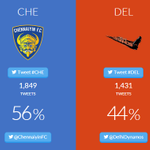 RT @IndSuperLeague: .@ChennaiyinFC facing a tough challenge from @DelhiDynamos on Match Day Wars today! Can Delhi make it even closer? http://t.co/lluyJ5fhQL