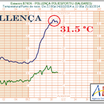 RT @AEMET_Baleares: La #calor es resisteix a partir. Avui tornam a tenir 30ºC, o més, en alguns punts de #Mallorca http://t.co/23fBmSYiHp http://t.co/C8U01OKQ0l