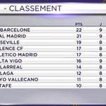 RT @ActuFoot_: Le Real nest plus quà 1 point du Barça ! http://t.co/qoSeuvLFuc