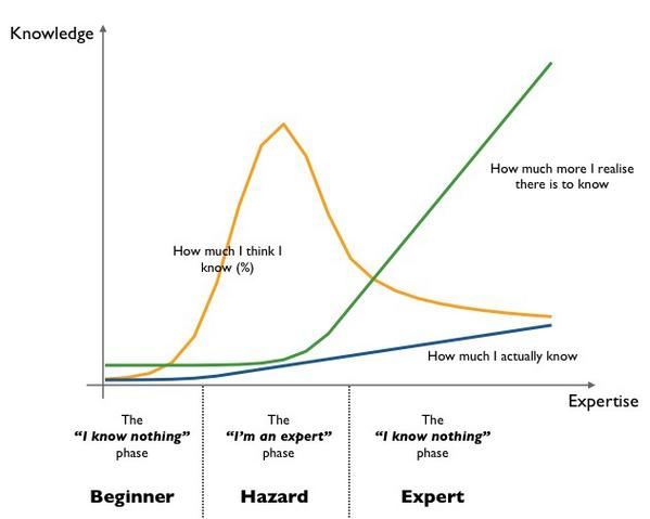 THIS. MT @swardley: Everything you need to know about Knowledge and Expertise in one handy graph http://t.co/IdaFVYpd8r