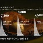 RT @TwitterSportsJP: #日本シリーズ 第1戦、阪神タイガース @TigersDreamlink VS 福岡ソフトバンクホークス @HAWKS_official におけるツイートの盛り上がりを示す1分あたりのツイート数(TPM)のトップ3をまとめました。 http://t.co/Stl9y1lnql