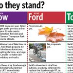 RT @TorontoStar: A handy guide to compare Olivia Chow, Doug Ford & John Torys election platforms: http://t.co/swfN0pJSYG #TOpoli http://t.co/JkzlUMBoog