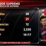 RT @ESPNDatos: Lionel Messi es el máximo anotador en la historia del Clásico de España con 21 goles en 28 partidos. http://t.co/ZtCCBVW8Cc