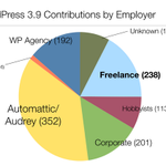WordPress 3.9 Contributions By Employer Type @boone #wcsf http://t.co/h0s55moppd
