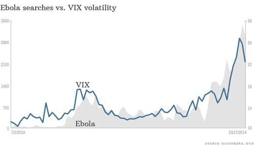 Stock market volatility vs volume of searches on Ebola http://t.co/ZuZpMrNm9t