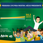 RT @Rede45: PESQUISA CNT/MDA: AÉCIO PRESIDENTE! Leia mais: http://t.co/BhRae5SFxs #Aécio45 http://t.co/nw9XeVhaX0
