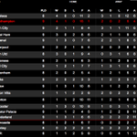 TABLE: #SaintsFC have climbed to second in the @premierleague standings following today's victory. http://t.co/xsoKIsRoAn