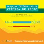 RT @AecioBlog: Pesquisa da CNT/MDA, divulgada hoje, mostra a liderança de Aécio Neves nas intenções de voto! #ÉAecio45Confirma http://t.co/TPH8lOTIvv