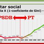 RT @GringaBrazilien: Peço à todos Eleitores Indecisos nas Eleições tirar 1 minutinho e checar a Qualidade de Vida: Aécio PSDB vs Dilma PT http://t.co/v8RQTKf9N3