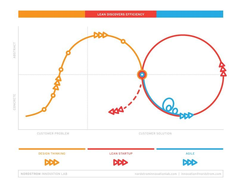 The relationship between #design  thinking, #lean startup and #agile  / @nordstrom_labs http://t.co/R04pjvmjxE http://t.co/RbGlezS1iI