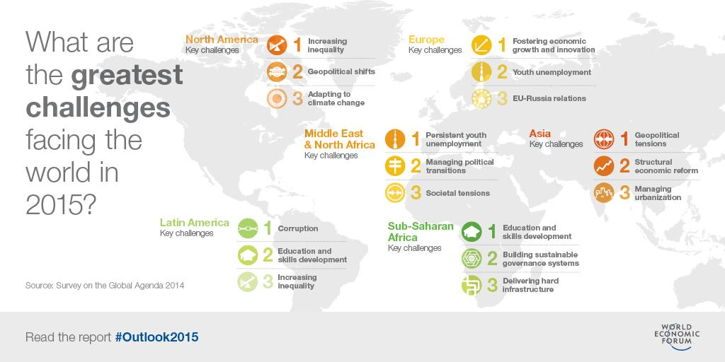 WEF's Outlook on the Global Agenda explores 2015's key global trends.Inequality tops the list. http://t.co/wH5RstdFL1 http://t.co/e1OW3PXHrg