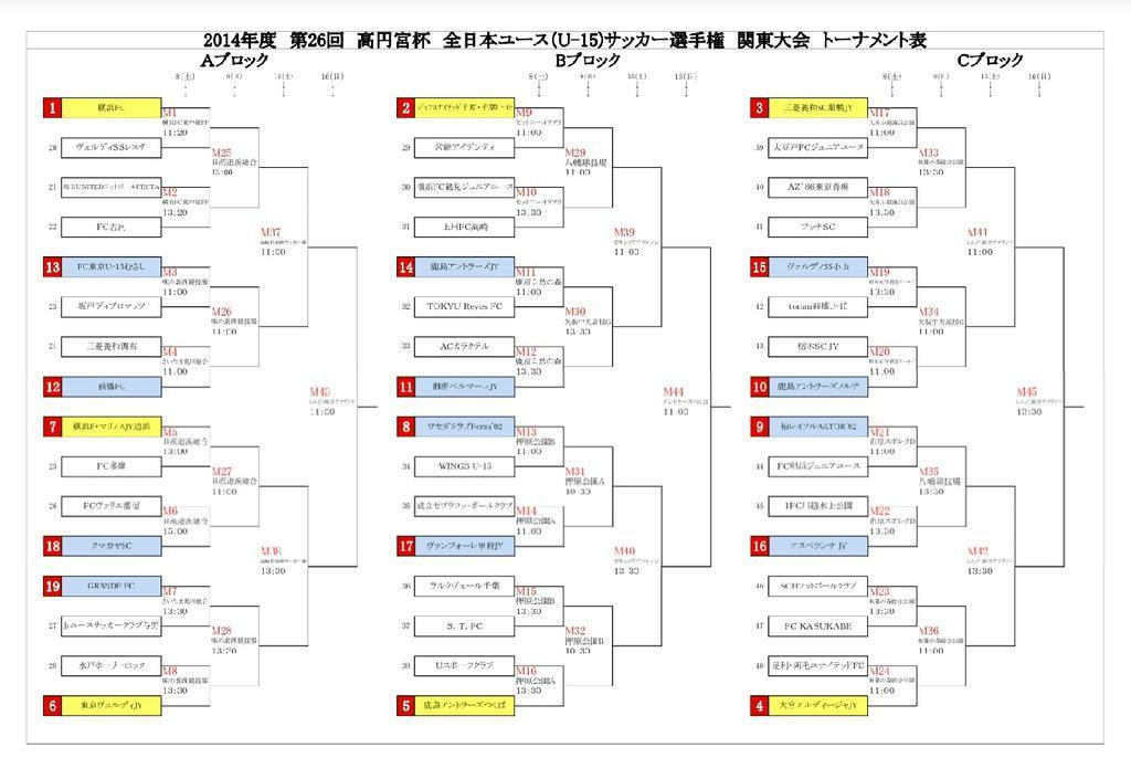 明日からU-15高円宮杯関東大会が開幕。各都県を代表する強豪48チームが3つのブロックに分かれ全国を賭けて戦います。素晴らしいプレーヤー、チームに出会えますので、各会場お時間のある方は是非足を運んでみてください。 http://t.co/sMGoAmmfHS