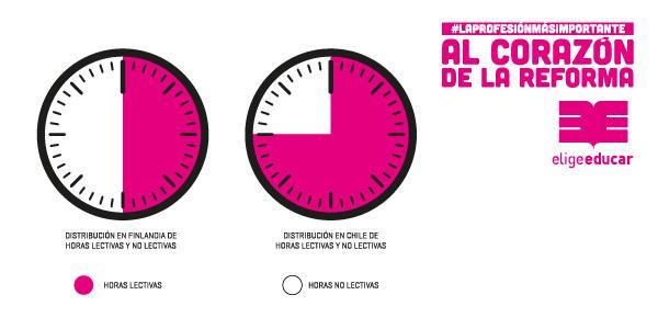 En Chile los profesores tienen cerca de 15 minutos diarios para preparar 7 horas de clases http://t.co/q2X25YEwbD http://t.co/AGprpAuBZJ