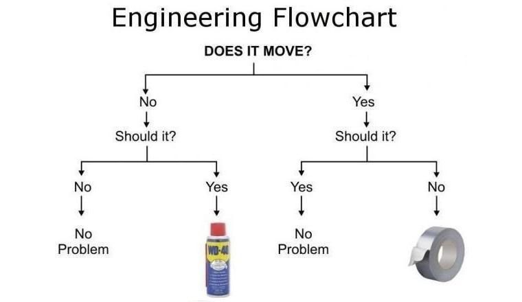 fixing absolutely anything - A very, very simple flowchart guide http://t.co/sDfeNgscjr http://t.co/ZgwNObcwSr via @erik_rondeel