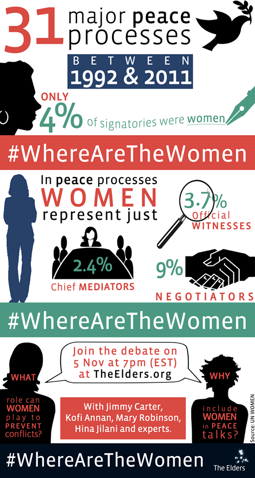 INFOGRAPHIC: WhereAreTheWomen in 31 major peace processes between 1992-2011?
