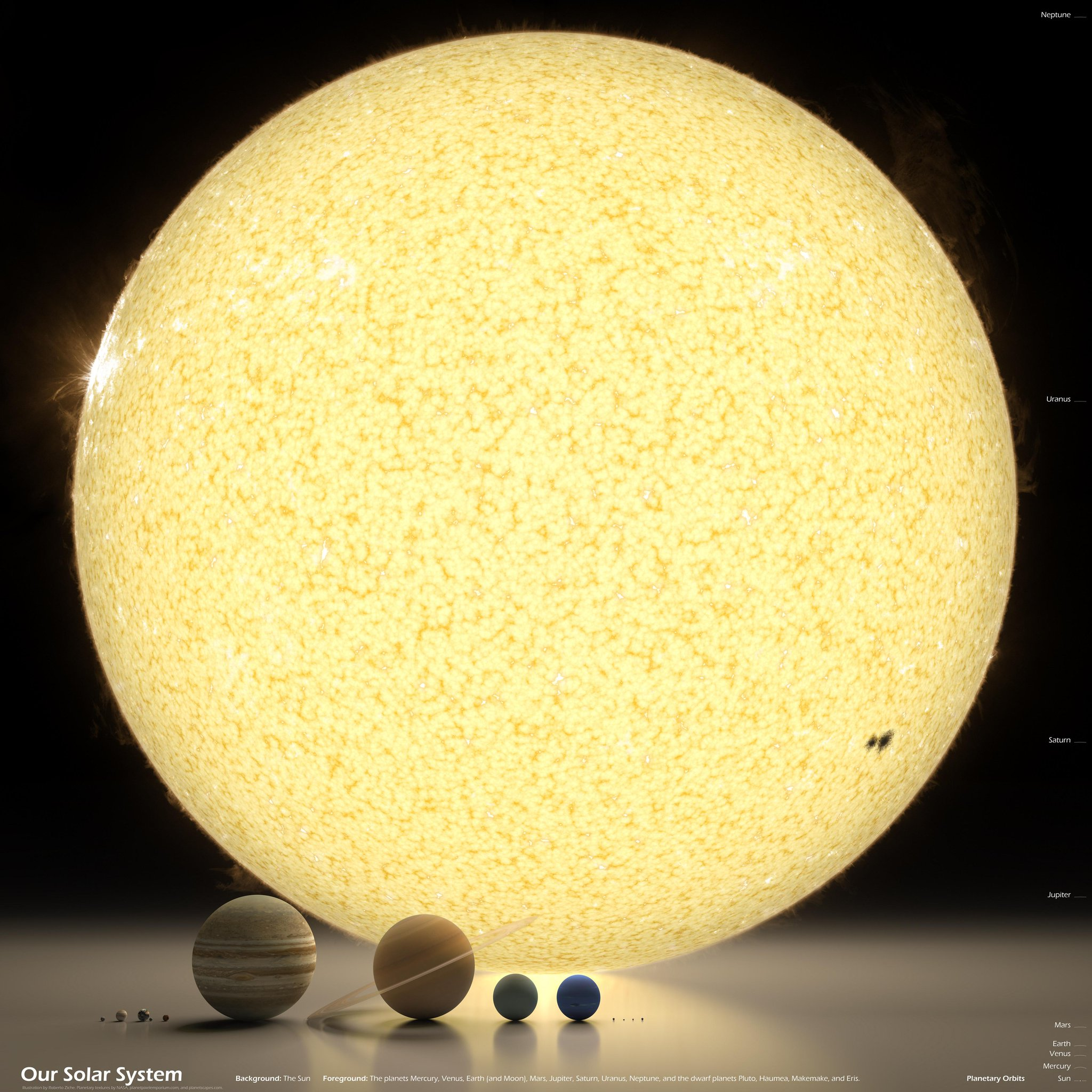 Impressive image of the Sun and planets of our system to scale. http://t.co/lAU4b1ARPF