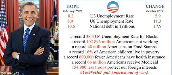 #YesWeDid Take a look at the real figures. Obama has killed job growth and put more Americans on welfare than anyone. http://t.co/Anq8uwmjjd