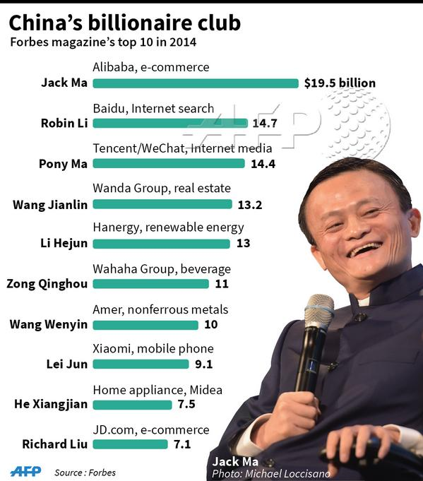 Alibaba S Jack Ma Tops China Rich List Forbes Infographic